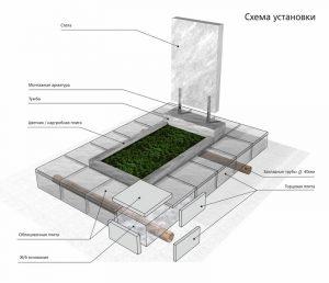 заливка фундамента под памятник волынкин и сыновья